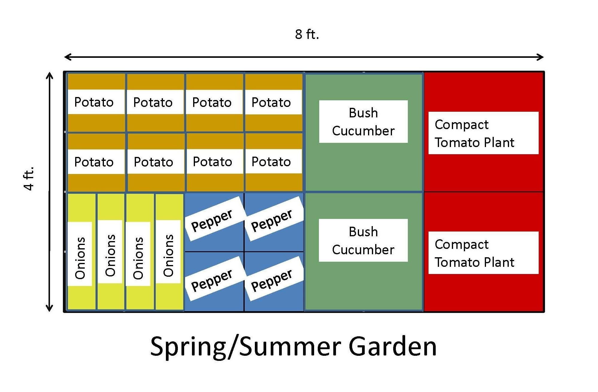 Garden diagram image
